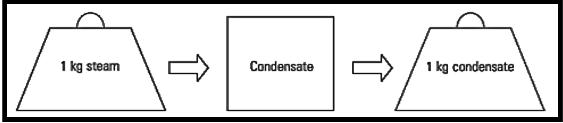 pressurized condensate recovery module