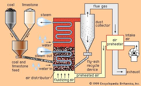 Fluidized Bed Combustion | Fluidized Bed Boiler |FBC|Thermodyne Boilers
