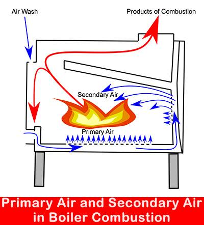 Primary air PA Fans
