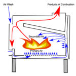 Primary Air and Secondary Air