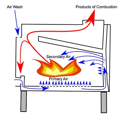 Role Of Primary Air Fan And Secondary Air Fan In Thermal