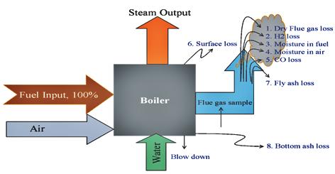 boiler efficiency improvement heat loss explained in boiler thermodyne