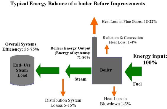 Boiler Efficiency Improvement & Heat Loss Explained in boiler|Thermodyne