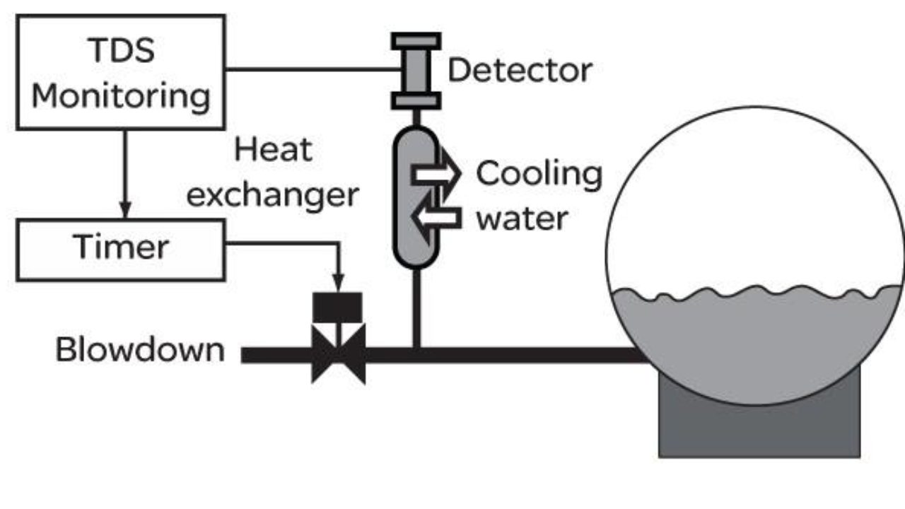 Blowdown in Boiler | Boiler Blowdown Calculation Formula & Calculator…