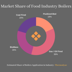 Market-Share-of-Food-Industry-Boilers