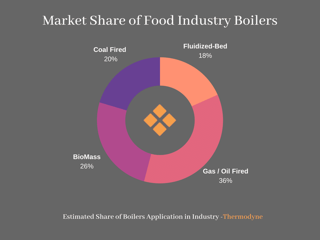 Market Share of Food Industry Boilers